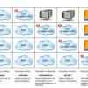 Le réel impact du cloud pour les PME | Smarsys
